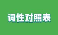 熊猫中文分词助手词性标记对照表